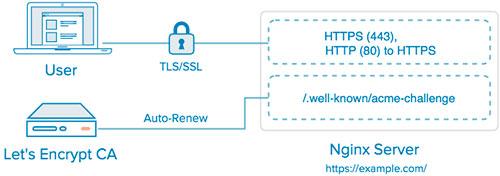 Let's Encrypt - webroot - nginx